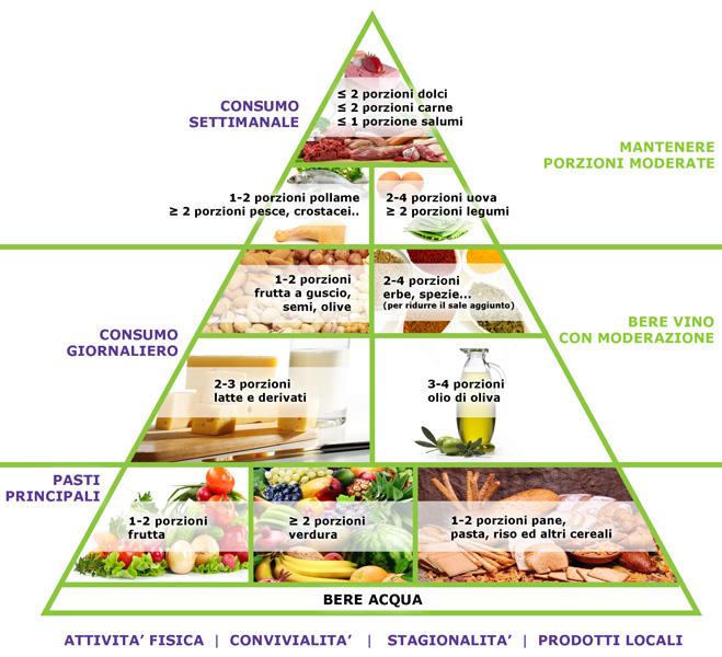 nuova_piramide_web_XXL